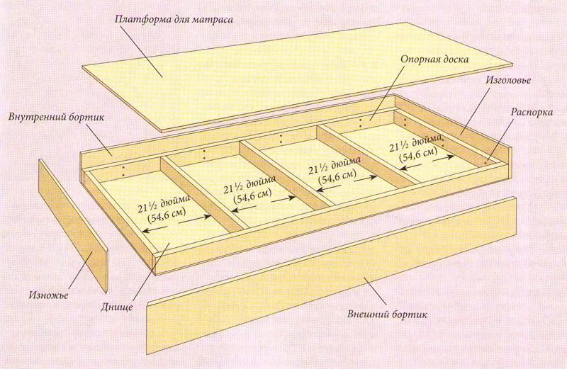 Схема поддона кровати