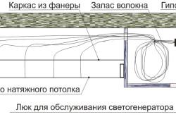 Конструкция натяжного потолка с люком