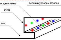 Монтаж контурной и направленной подсветки