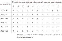 Таблица расчетов количества рулонов