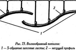Схема каркаса волнообраного потолка из гипсокартона