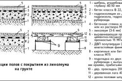 Схема конструкции пола с линолеумом на грунте