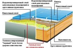 Схема монтажа теплового пола на стеклосетке
