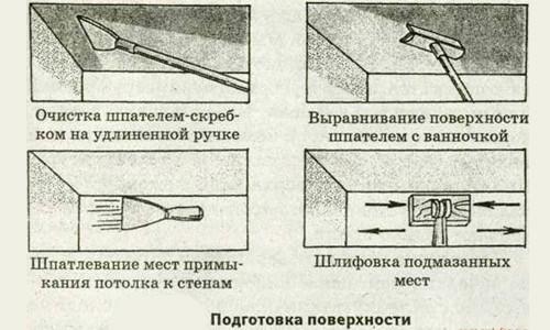 Схема подготовки поверхности под поклейку