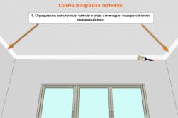 Схема покраски углов