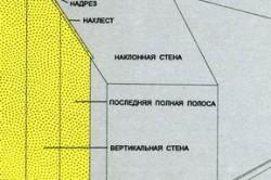 Схема порядка оклейки мансарды дуплексными обоями