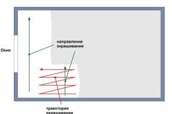 Схема правильного окрашивания потолка
