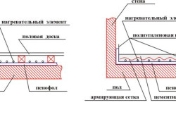 Схема теплоизоляции пола
