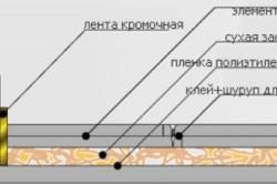 Схема укладки материалов при сухой стяжке пола