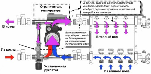 Схема устройства коллектора теплого пола