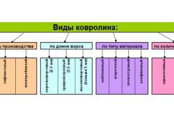 Схема видов ковролина