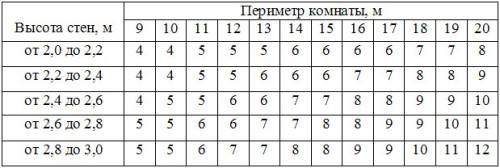 Таблица расчета количества рулонов обоев на комнату