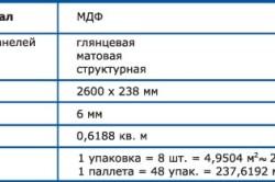 Таблица характеристик панелей МДФ