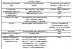 Таблица по устранению дефектов при наклеивании обоев
