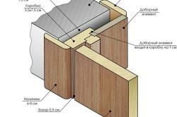 Схема измерения дверного проема двери