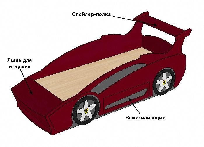 Схема кровати машины