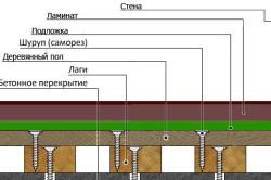Схема укладки ламината на дощатый пол