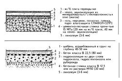 Схемы устройства полов с линолеумом