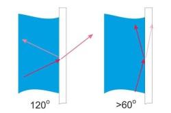 Схема распределения подсветки в пузырьковой панели