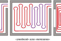 Виды укладки трубопровода