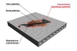 Схема удаления бетона