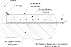 Схема стяжки пола
