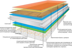 Схема структуры ламината
