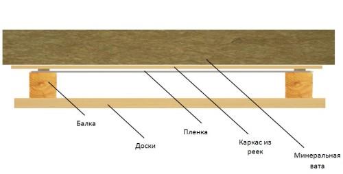 Схема устройства деревянного потолка