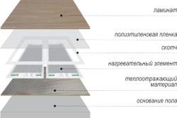 Схема устройства теплого пола под ламинатом