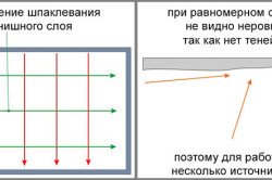 Схема шпаклевки потолка