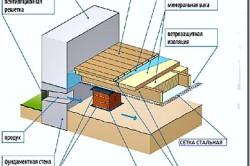 Схема устройства вентиляции деревянного пола