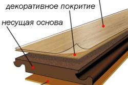 Строение ламинированной панели