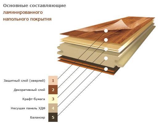 Структура доски ламината