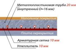 Схема выравнивания водяного пола