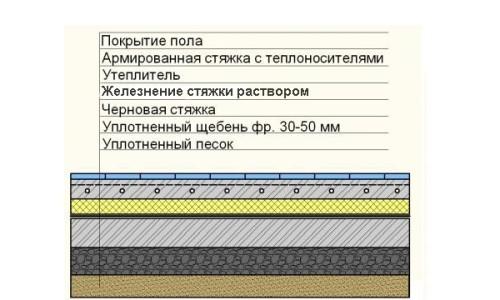 Схема железнения бетонного пола