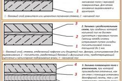 Варианты монтажа наливного пола