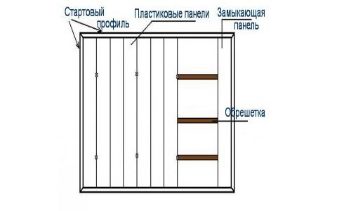 Схема подвесного потолка из панелей пвх