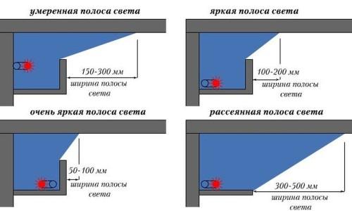 Варианты крепления осветительных приборов по периметру потолка