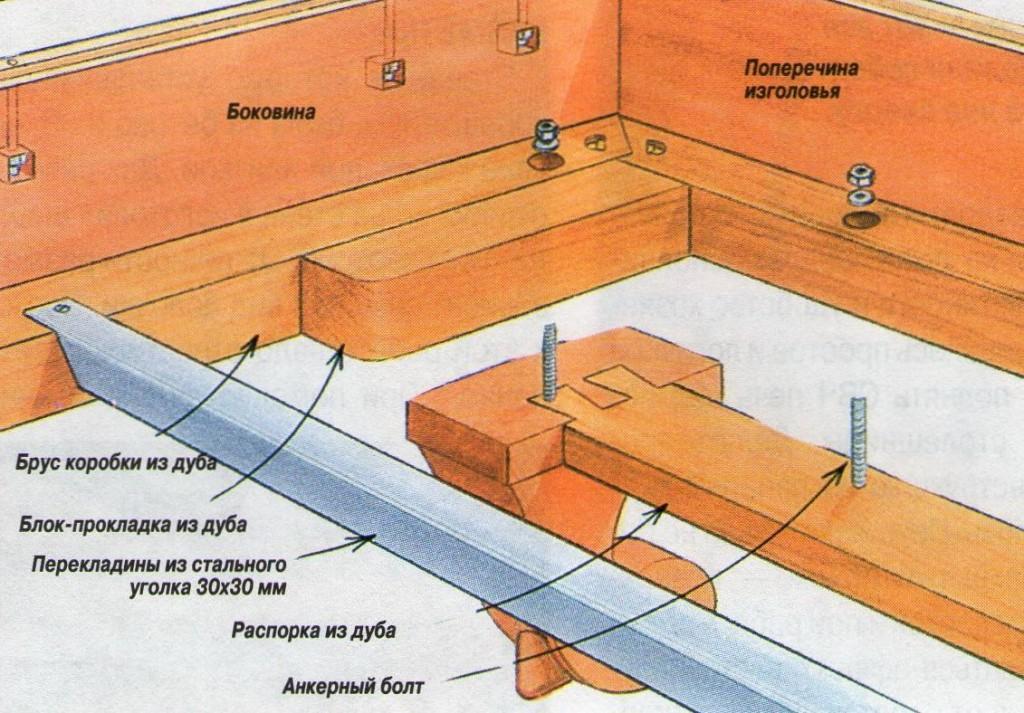 Схема сборки каркаса для кровати.