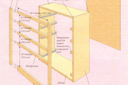 Конструкция вертикальной секции двухъярусной кровати