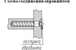 Схема соединения деталей евровинтом