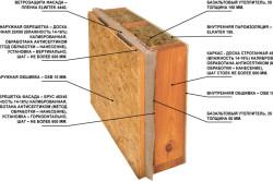 Схема монтажа ОСБ