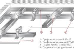 Схема облицовки потолка из гипсокартона