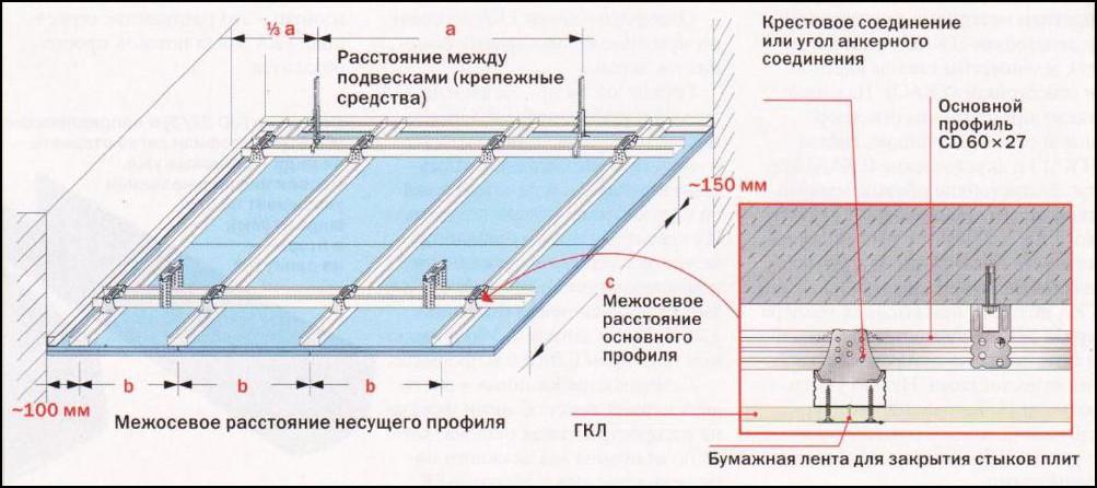 Схема устройства зеркального потолка