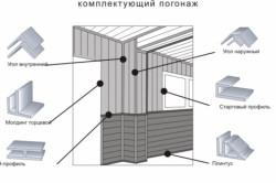Схема крепления панелей ПВХ