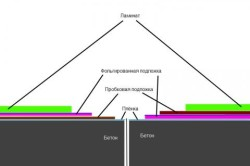 Схема пробковой подложки под ламинат