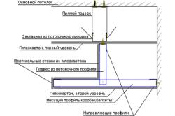 Схема подвесного потолка с двумя уровнями