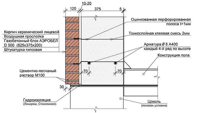 Схема кирпичной стены