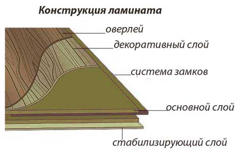 Схема конструкции ламината