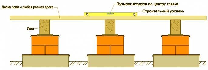 Схема монтажа лаг деревянного